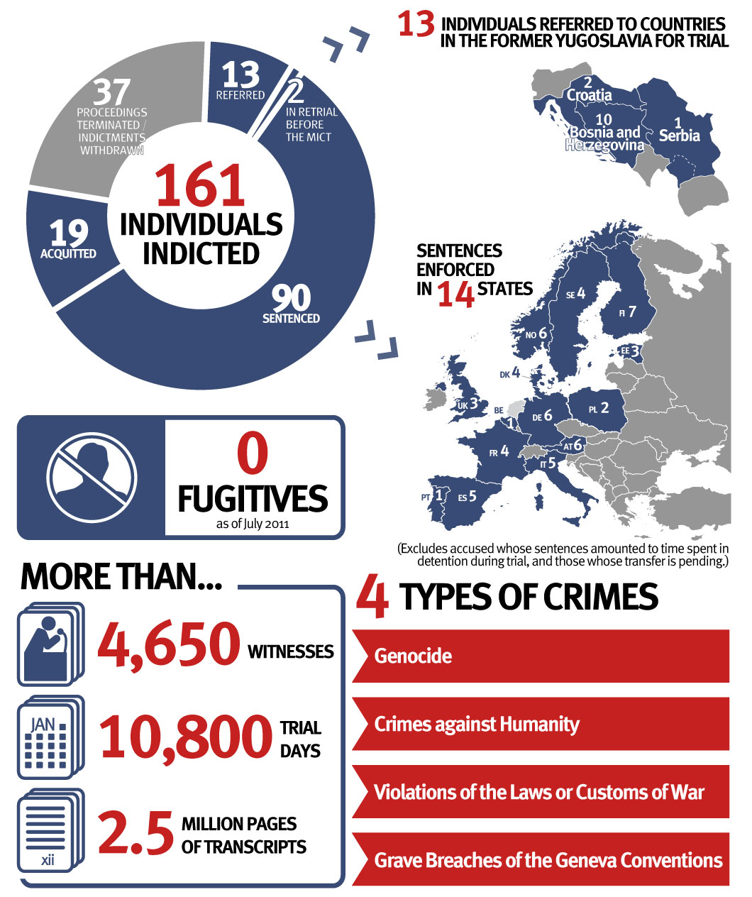 Infographic: ICTY Facts & Figures